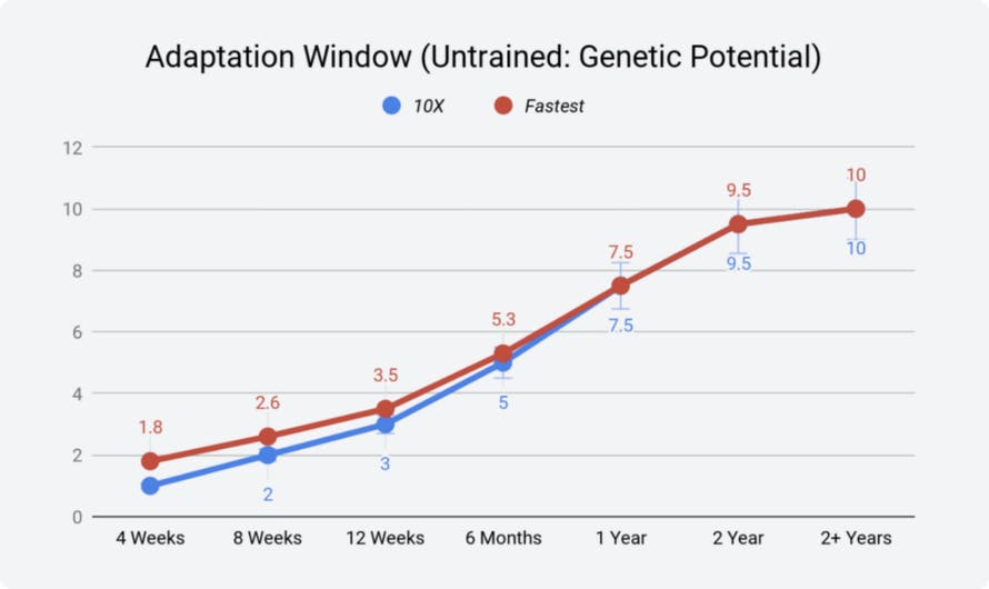 Chart on adaptation window (untrained: genetic potential)